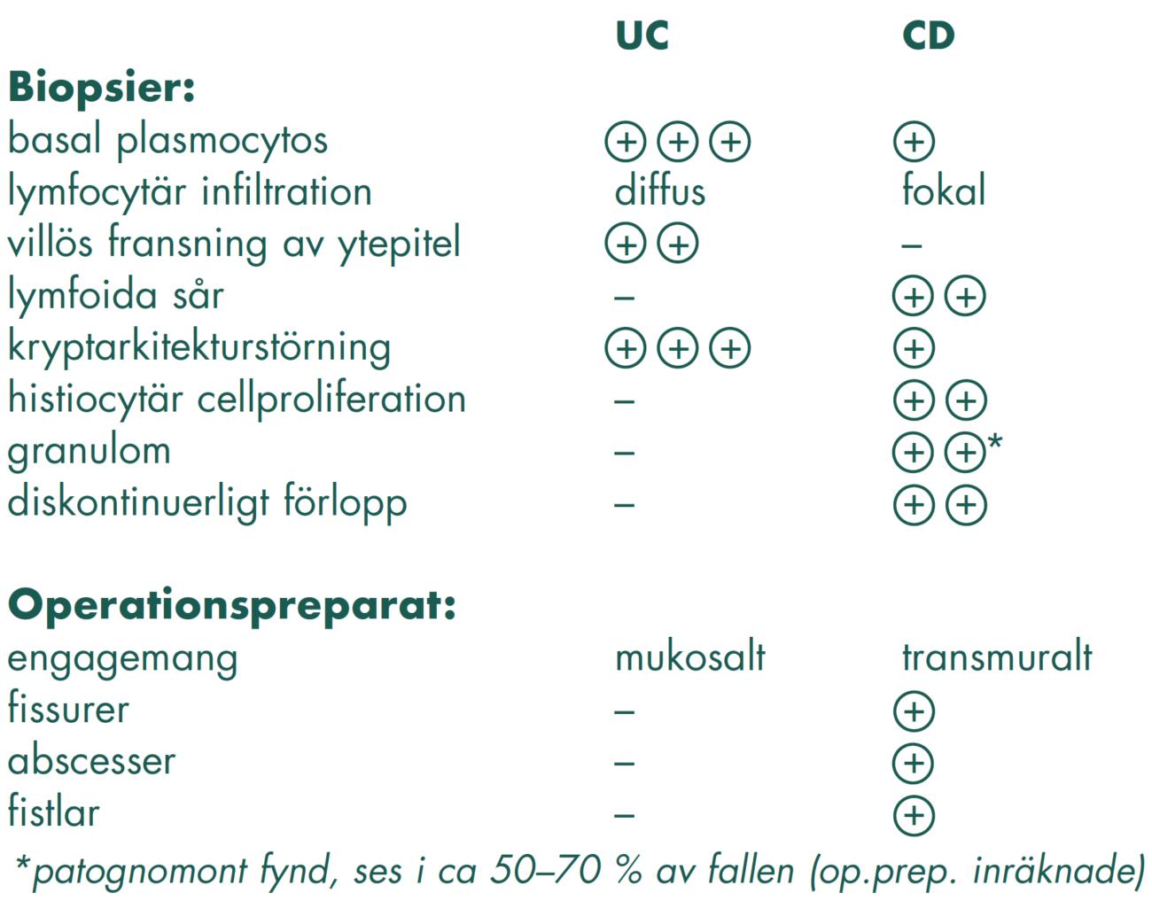 Tabell 4. Histopatologi vid IBD