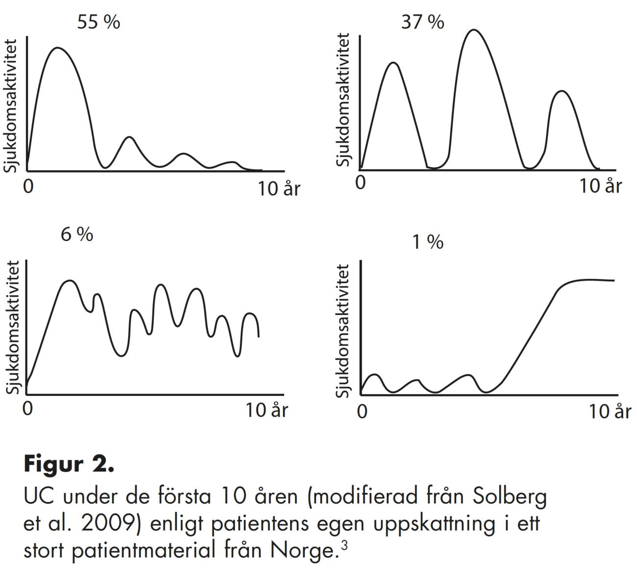 Figur 2. UC under de första 10 åren (modifierad från Solberg et al. 2009) enligt patientens egen uppskattning i ett stort patientmaterial från Norge.3