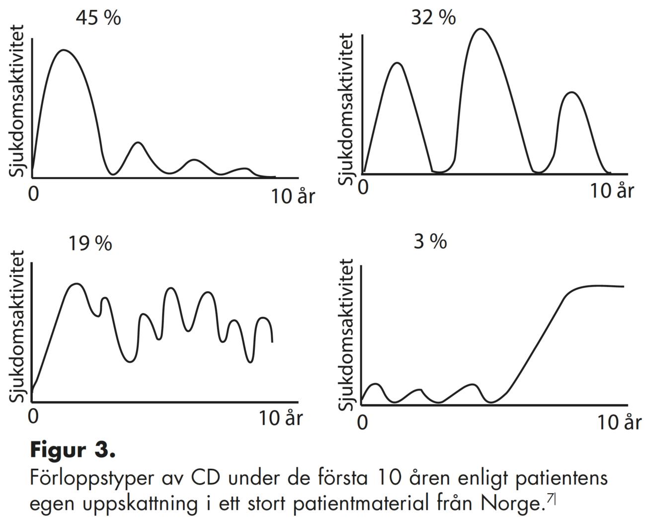 Figur 3. Förloppstyper av CD under de första 10 åren enligt patientens egen uppskattning i ett stort patientmaterial från Norge.7