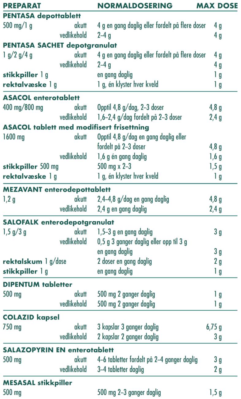 Tabell 16. Salicylatbehandling vid UC